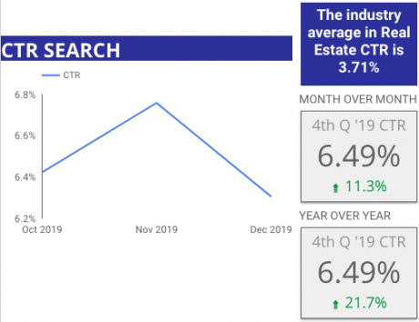 4th Quarter 2019 Google Search Ad CTR Benchmark for Home Builders