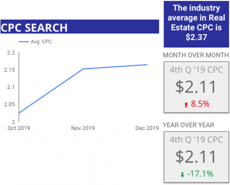4th Quarter 2019 Google Search CPC Benchmark for Home Builders