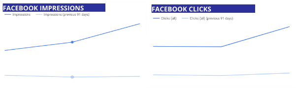 Facebook Ad Impressions and Clicks for Builders First Quarter 2020