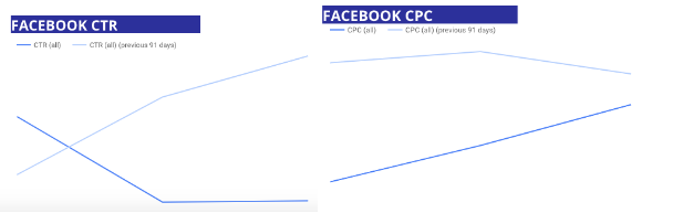 Facebook Ads CTR and CPC for Builders First Quarter 2020