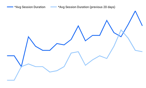 Build Web Average Session Duration Trends April 2020