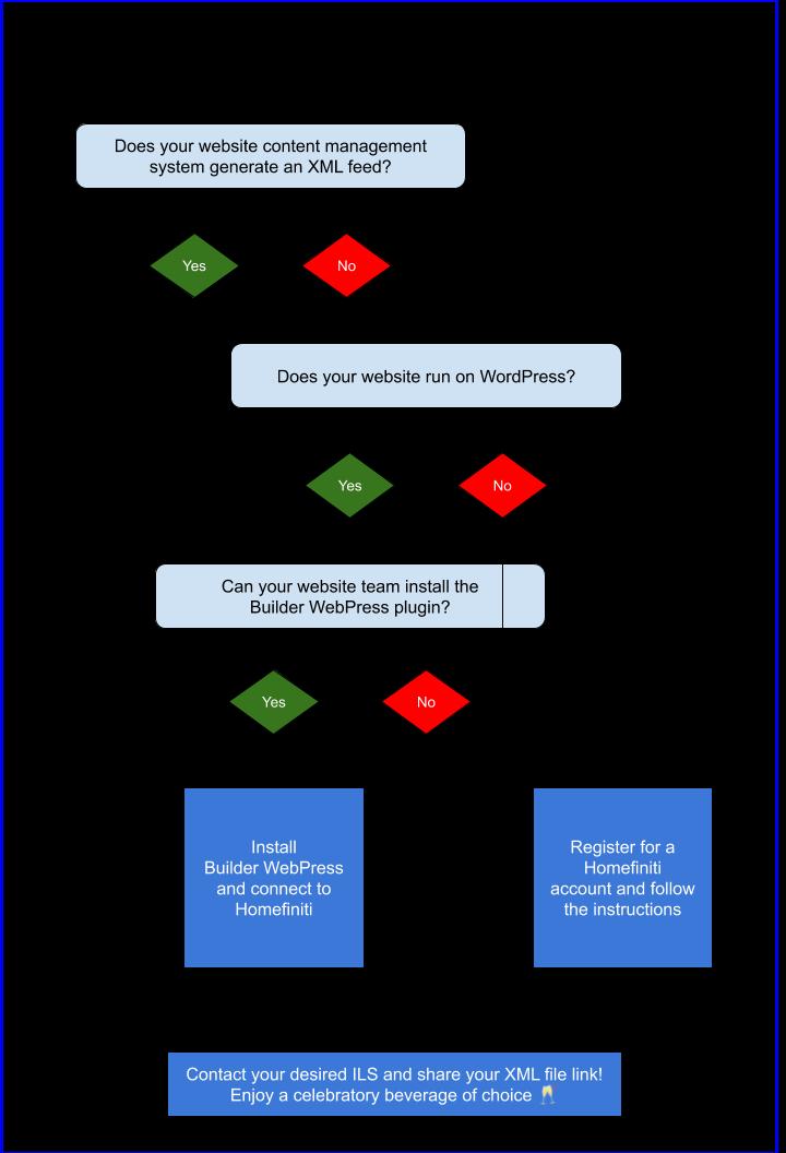 Homebuilder XML Decision Tree